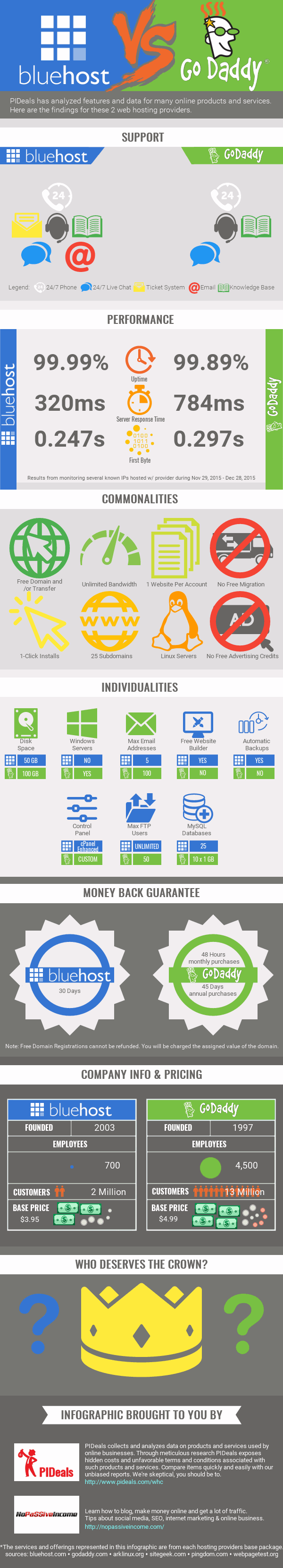bluehost-vs-godaddy-infographic