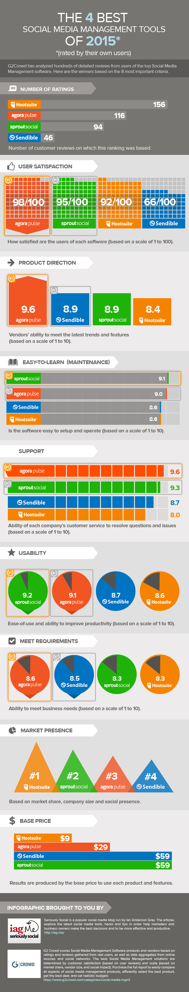 the-4-best-social-media-management-tools-of-2015-infographic