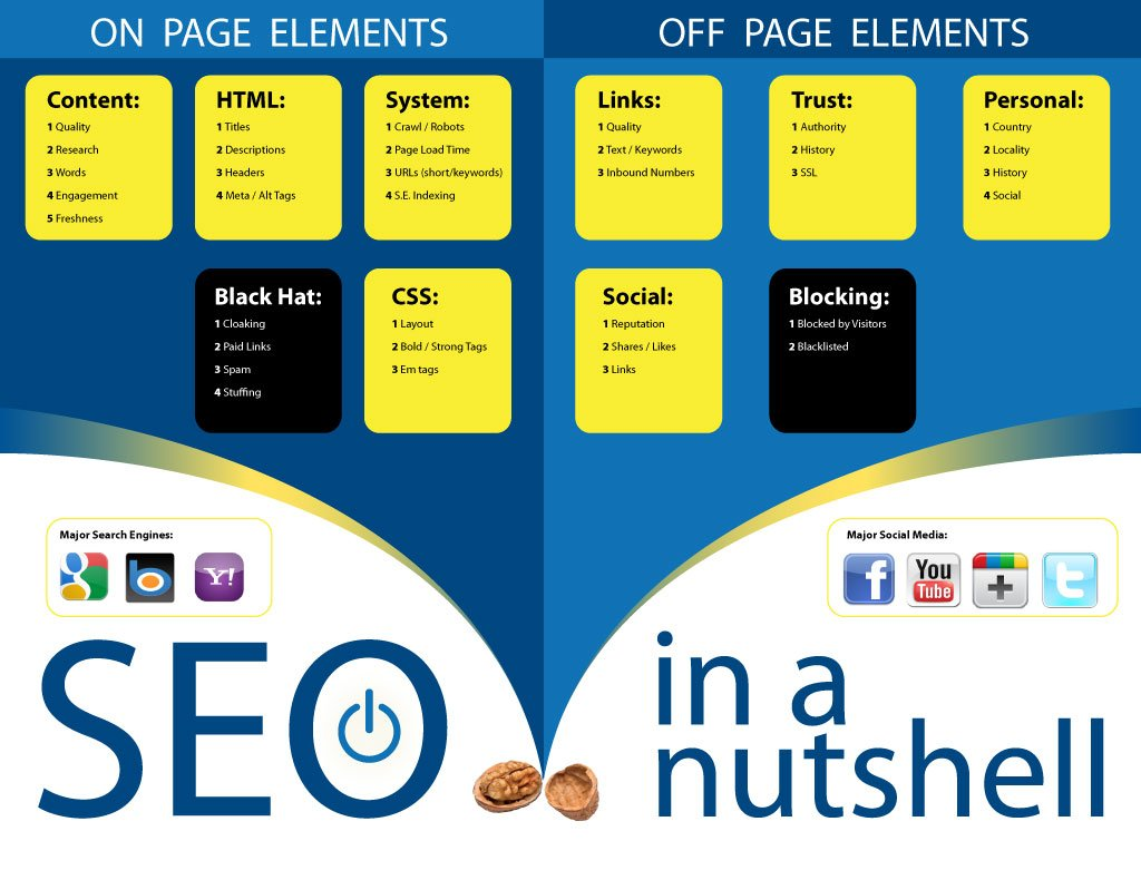 on-page seo and off-page seo in a nutshell