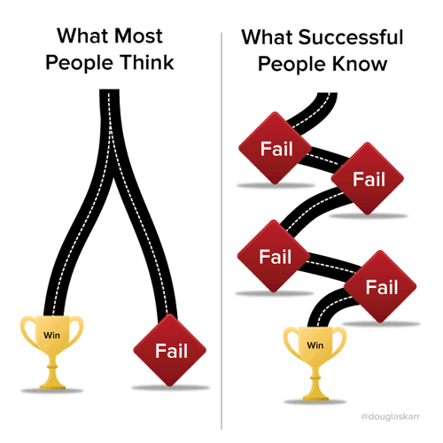 Failure Road to Success image