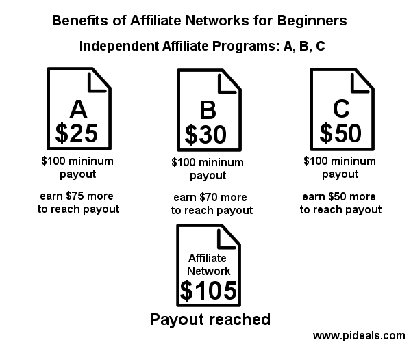 benefits-of-affiliate-networks