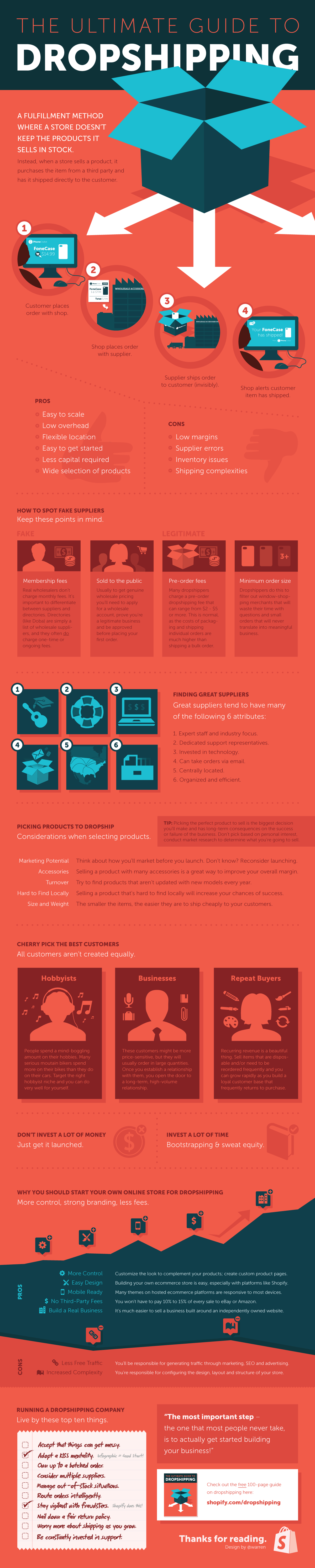 dropshipping-infographic