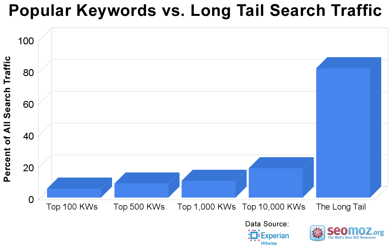 long tail search traffic