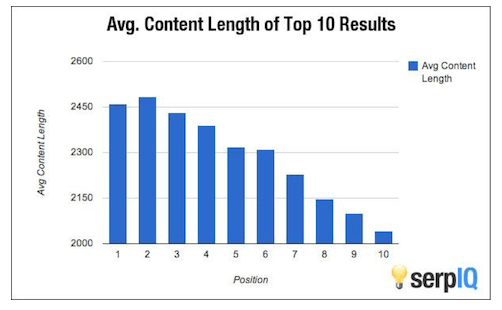 content length serps graph