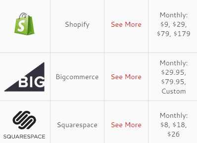 bigcommerce vs shopify vs squarespace comparison side by side may 2018. Black Bedroom Furniture Sets. Home Design Ideas