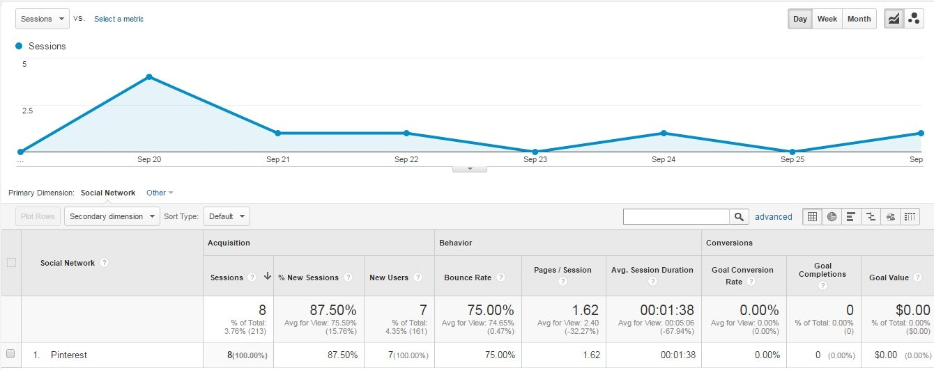 pinterest google analytics