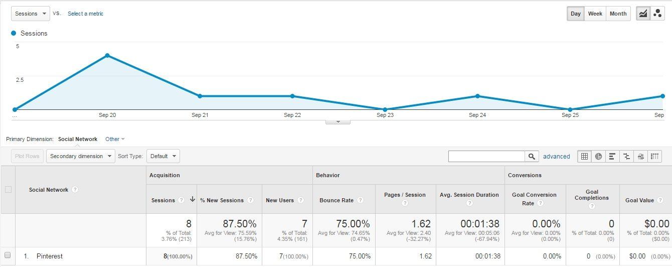 pinterest google analytics