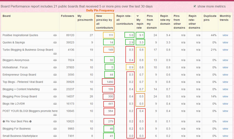 pinterest board performance stats